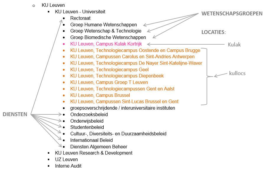 Structuur KU Leuven